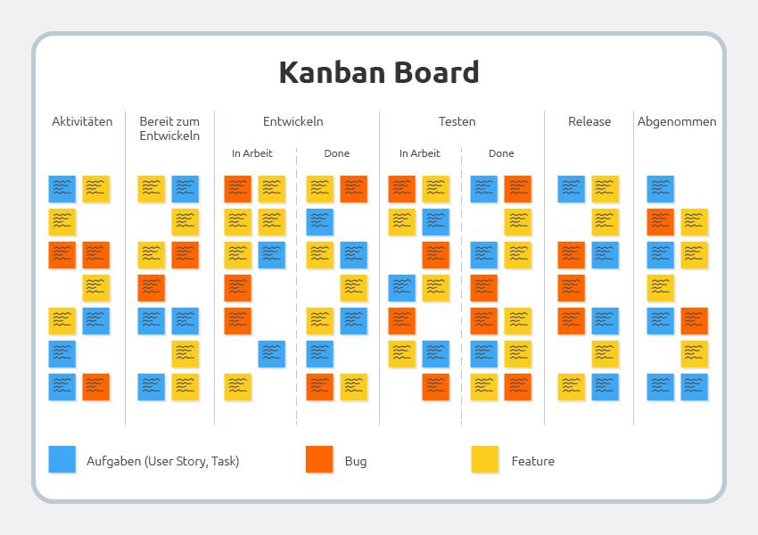 Kanban Board (Aktivitäten, Entwickeln, Testen, Relaese, Aufgaben,Bug, Feature)