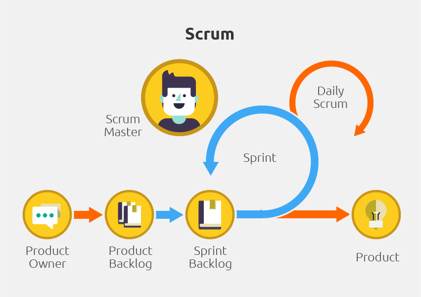 Scrum Grafik (Scrum Master, Product Owner, Product Backlog, Sprint Backlog, Sprint, Daily Scrum)