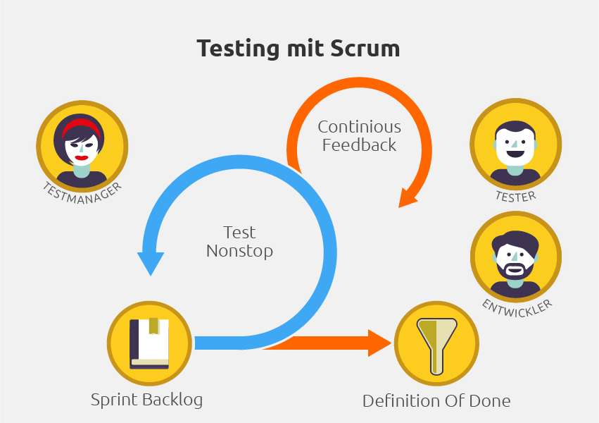 Tester und Testmanager in Scrum