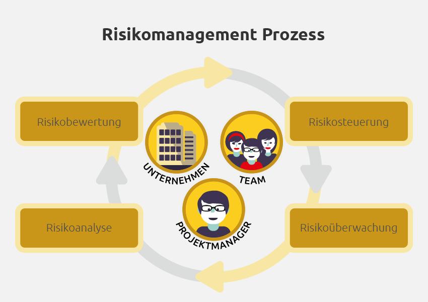 Risikomanagement in IT und Software Projekte