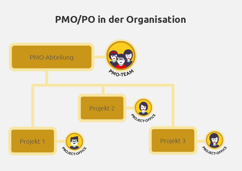 PMO und Project Office in der Organisation